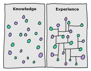 connecting-knowledge-experience
